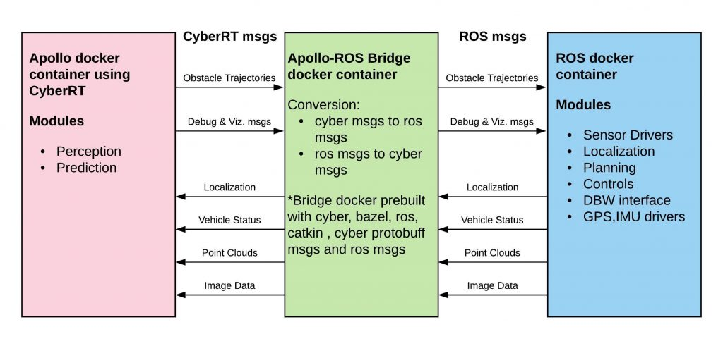 Using Open Source Frameworks in Autonomous Vehicle