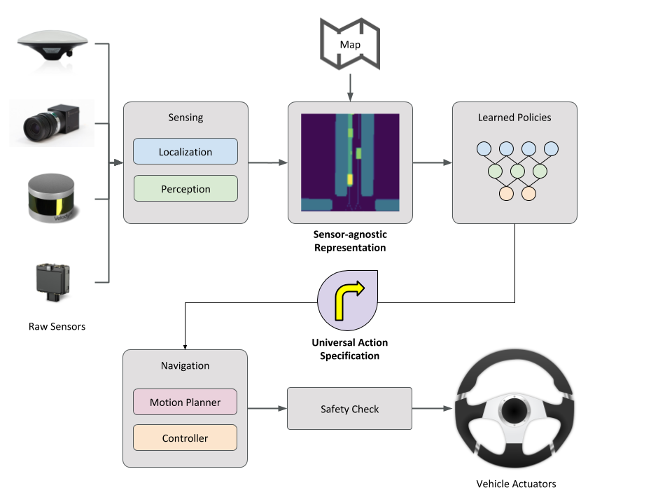 Simplified architecture showing the role of sensor-agnostic abstractions and universal action specifications in creating a flexible interface for learned policies