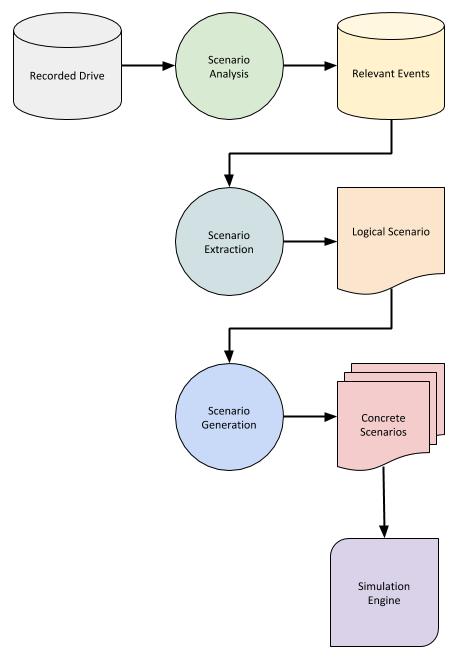 Scenario modeling pipeline